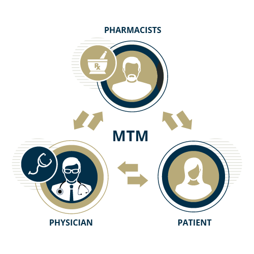 Icon displaying the cycle of pharmacists connect with physicians and patients for medication therapy management